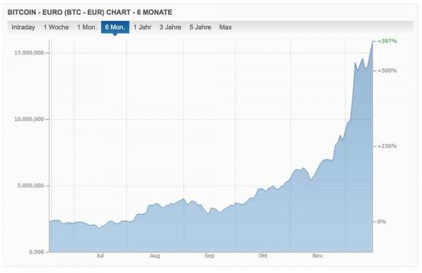 Bitcoin-Entwicklung-6-Monate–Quelle-finanzen.net